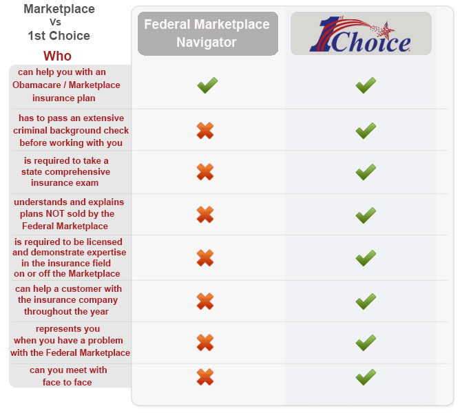 Marketplace Vs 1st Choice
